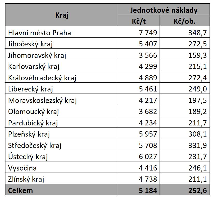 náklady natříděný sběr vroce 2020 podle krajů