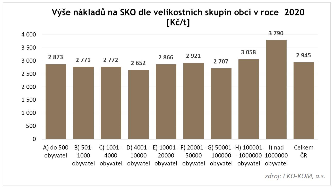 výše jednotkových nákladů naSKO dle velikostních skupin, přepočteno natunu