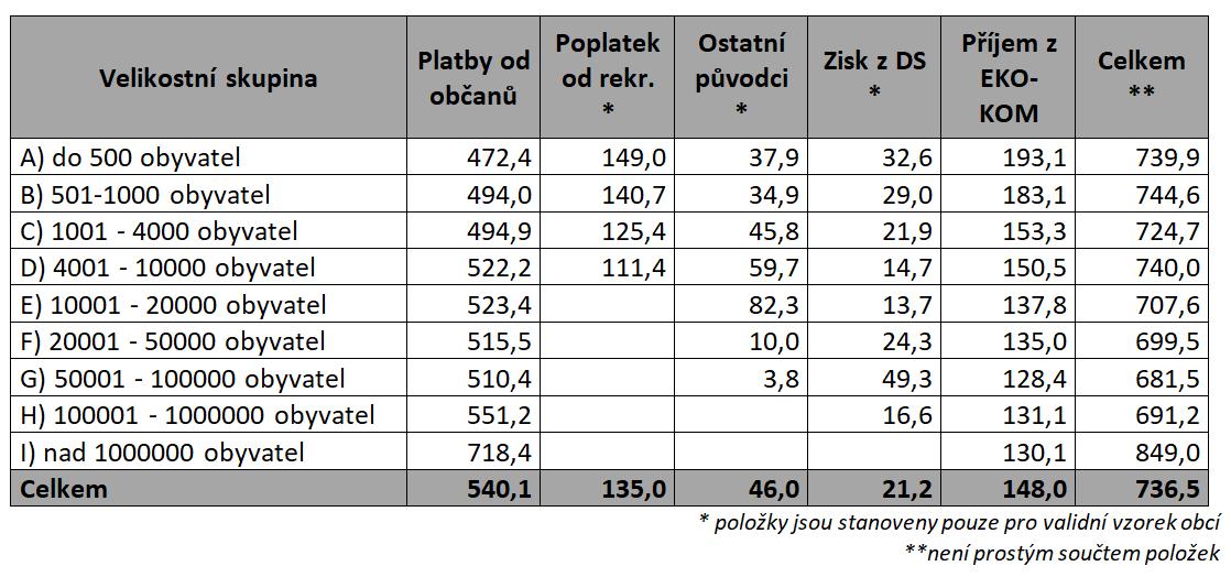 souhrnný přehled příjmů dle velikostních skupin obcí vKč/ob