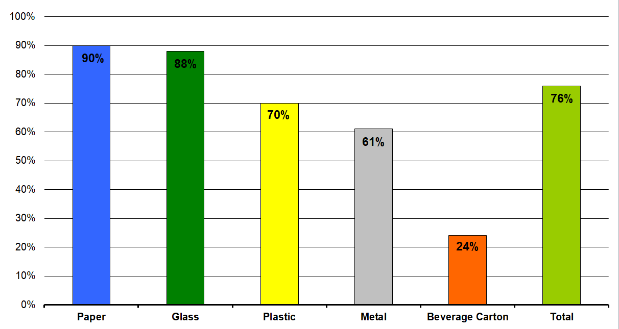 Attained level ofrecovery and recycling ofpackaging waste in2020