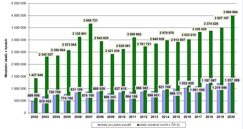 Množství evidovaných obalů 2002-2020