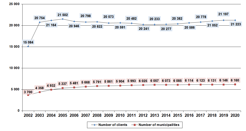 Development ofnumbers ofmunicipalities and clients inthe EKO‑KOM System