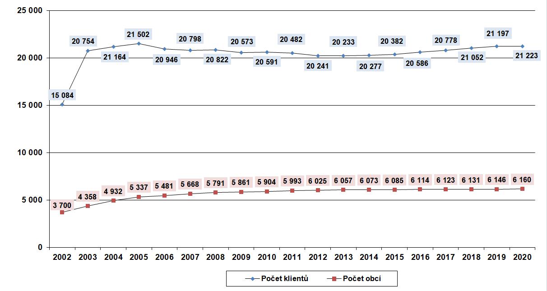 Vývoj počtu obcí aklientů vsystému EKO‑KOM