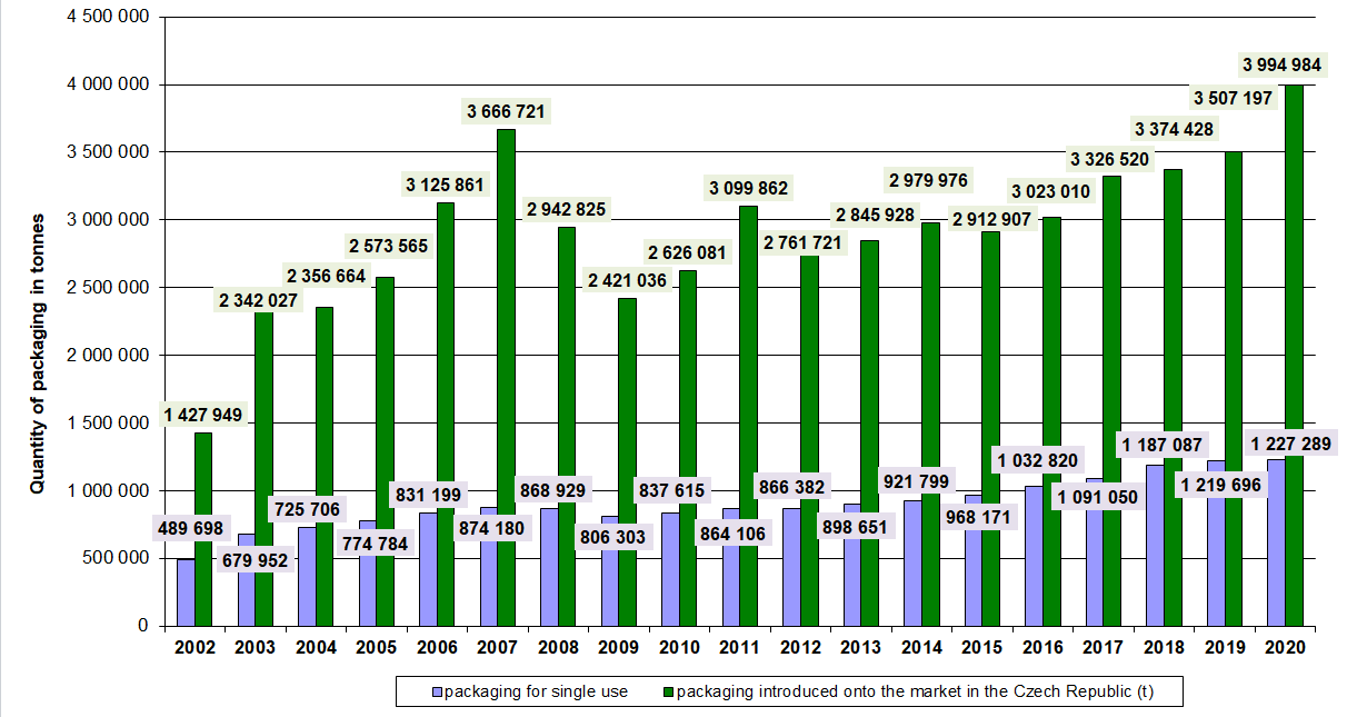 Quantity of registered packaging 2002-2020